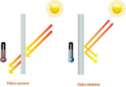 Habitat-Proteção-Solar